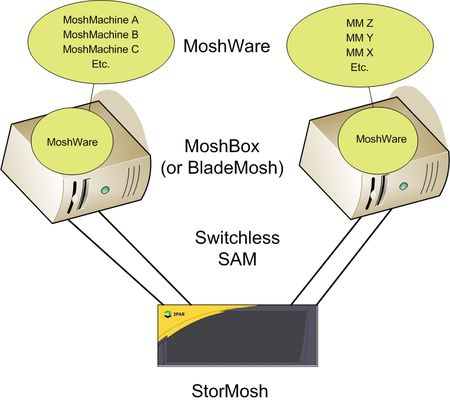 Moshnet2