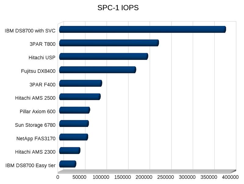 Spc-1-iops nate comparison