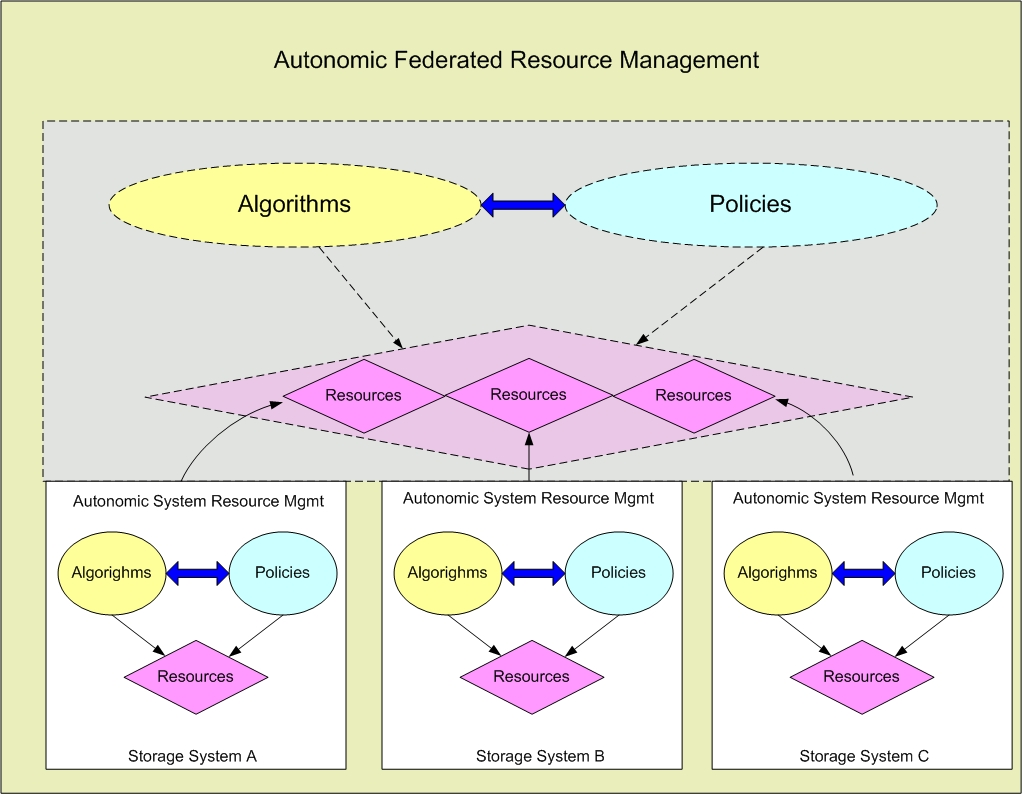 Federated autonomic res mgmt